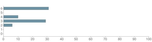 Chart?cht=bhs&chs=500x140&chbh=10&chco=6f92a3&chxt=x,y&chd=t:31,0,10,29,6,0,0&chm=t+31%,333333,0,0,10|t+0%,333333,0,1,10|t+10%,333333,0,2,10|t+29%,333333,0,3,10|t+6%,333333,0,4,10|t+0%,333333,0,5,10|t+0%,333333,0,6,10&chxl=1:|other|indian|hawaiian|asian|hispanic|black|white